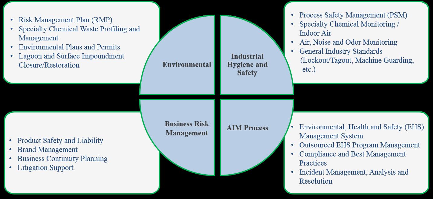 Fnb business plan